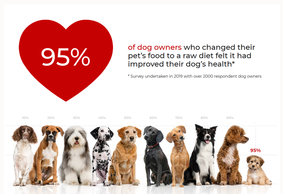 Raw Feeding For Dogs - Nutriment Releases Its 2019 Consumer Survey Results
